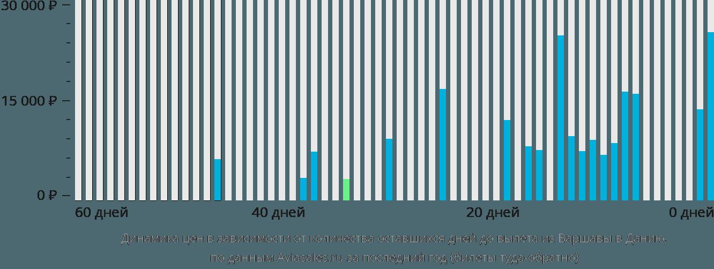 Динамика цен в зависимости от количества оставшихся дней до вылета из Варшавы в Данию