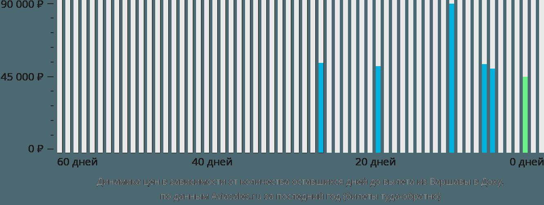 Динамика цен в зависимости от количества оставшихся дней до вылета из Варшавы в Доху