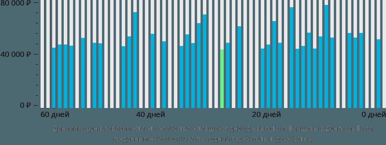 Динамика цен в зависимости от количества оставшихся дней до вылета из Варшавы в Денпасар Бали