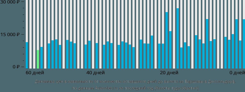 Динамика цен в зависимости от количества оставшихся дней до вылета из Варшавы в Дюссельдорф
