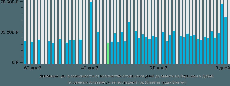 Динамика цен в зависимости от количества оставшихся дней до вылета из Варшавы в Дубай