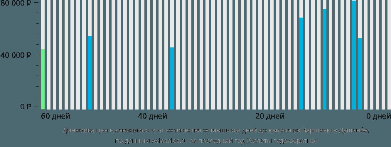 Динамика цен в зависимости от количества оставшихся дней до вылета из Варшавы в Душанбе