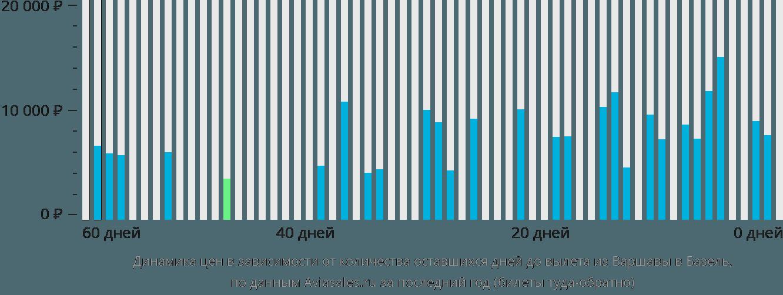 Динамика цен в зависимости от количества оставшихся дней до вылета из Варшавы в Базель