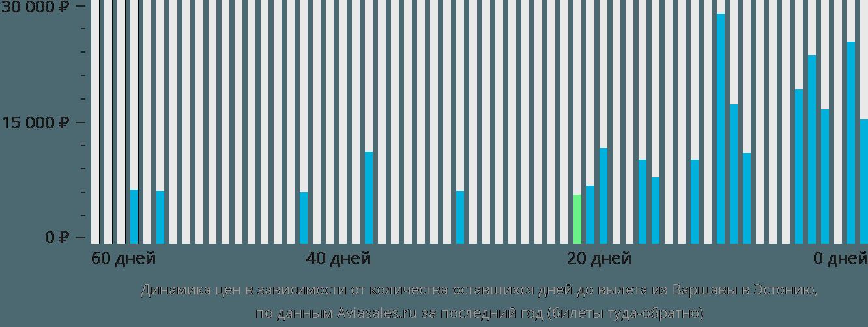 Динамика цен в зависимости от количества оставшихся дней до вылета из Варшавы в Эстонию
