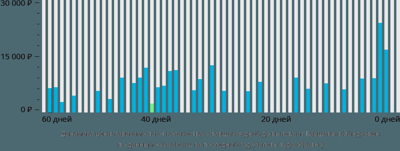 Динамика цен в зависимости от количества оставшихся дней до вылета из Варшавы в Эйндховен