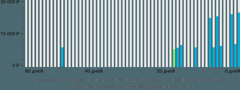 Динамика цен в зависимости от количества оставшихся дней до вылета из Варшавы в Финляндию