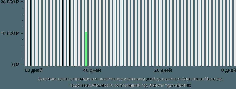 Динамика цен в зависимости от количества оставшихся дней до вылета из Варшавы в Мюнстер