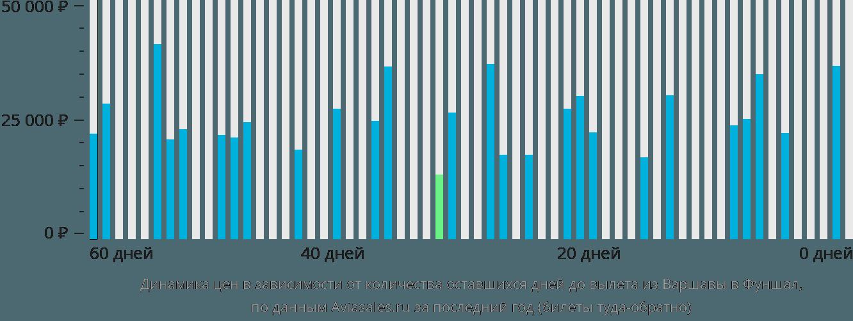 Динамика цен в зависимости от количества оставшихся дней до вылета из Варшавы в Фуншал