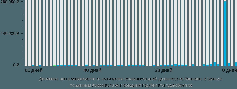 Динамика цен в зависимости от количества оставшихся дней до вылета из Варшавы в Гданьск