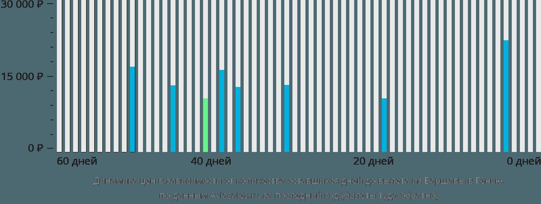 Динамика цен в зависимости от количества оставшихся дней до вылета из Варшавы в Геную
