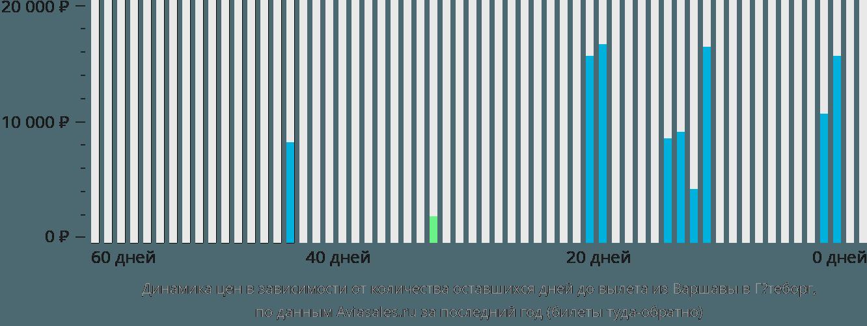 Динамика цен в зависимости от количества оставшихся дней до вылета из Варшавы в Гётеборг