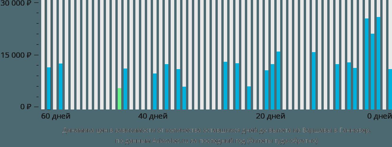 Динамика цен в зависимости от количества оставшихся дней до вылета из Варшавы в Ганновер