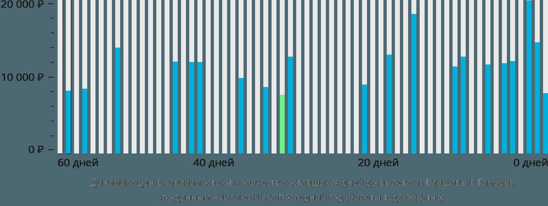 Динамика цен в зависимости от количества оставшихся дней до вылета из Варшавы в Гамбург