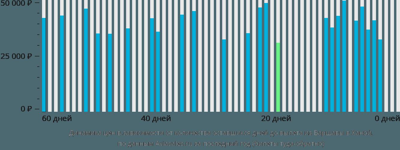 Динамика цен в зависимости от количества оставшихся дней до вылета из Варшавы в Ханой
