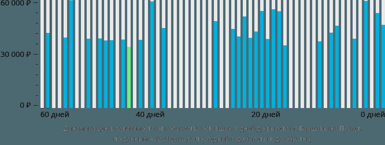 Динамика цен в зависимости от количества оставшихся дней до вылета из Варшавы на Пхукет