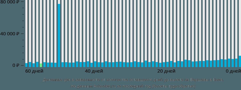 Динамика цен в зависимости от количества оставшихся дней до вылета из Варшавы в Киев