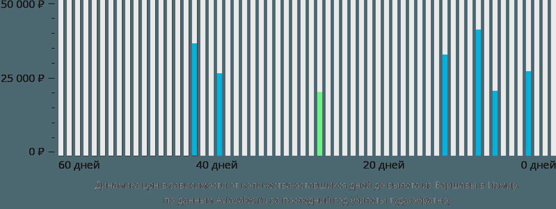Динамика цен в зависимости от количества оставшихся дней до вылета из Варшавы в Измир