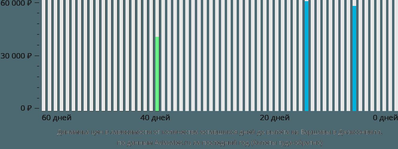 Динамика цен в зависимости от количества оставшихся дней до вылета из Варшавы в Джэксонвилл