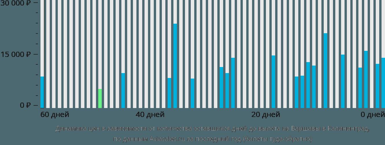 Динамика цен в зависимости от количества оставшихся дней до вылета из Варшавы в Калининград