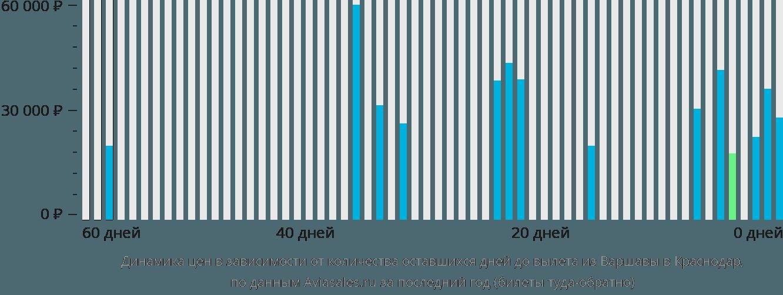 Динамика цен в зависимости от количества оставшихся дней до вылета из Варшавы в Краснодар