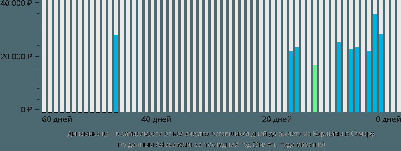 Динамика цен в зависимости от количества оставшихся дней до вылета из Варшавы в Самару