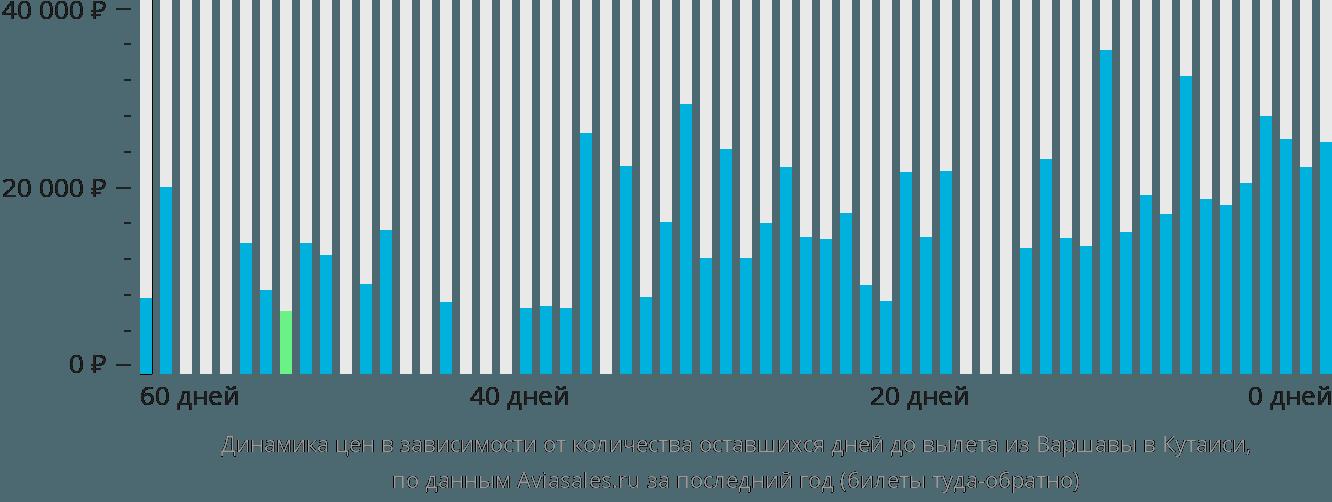 Динамика цен в зависимости от количества оставшихся дней до вылета из Варшавы в Кутаиси