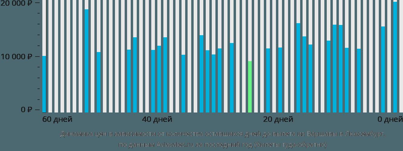 Динамика цен в зависимости от количества оставшихся дней до вылета из Варшавы в Люксембург