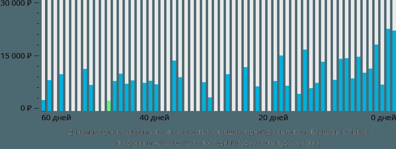 Динамика цен в зависимости от количества оставшихся дней до вылета из Варшавы в Львов