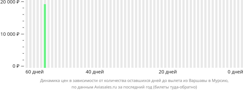 Динамика цен в зависимости от количества оставшихся дней до вылета из Варшавы в Мурсию
