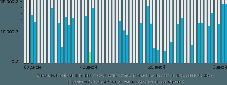 Динамика цен в зависимости от количества оставшихся дней до вылета из Варшавы в Марсель