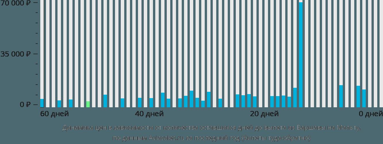 Динамика цен в зависимости от количества оставшихся дней до вылета из Варшавы в Мальту