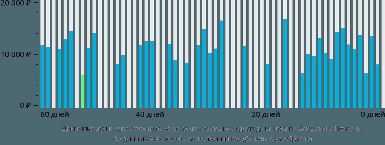 Динамика цен в зависимости от количества оставшихся дней до вылета из Варшавы в Неаполь