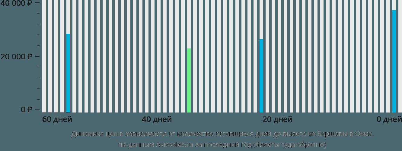 Динамика цен в зависимости от количества оставшихся дней до вылета из Варшавы в Омск