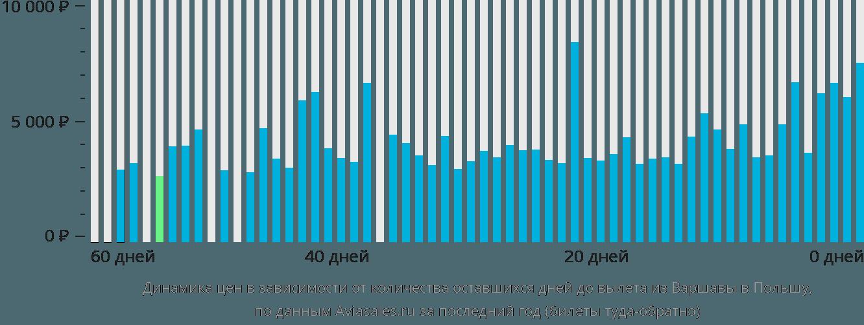 Динамика цен в зависимости от количества оставшихся дней до вылета из Варшавы в Польшу