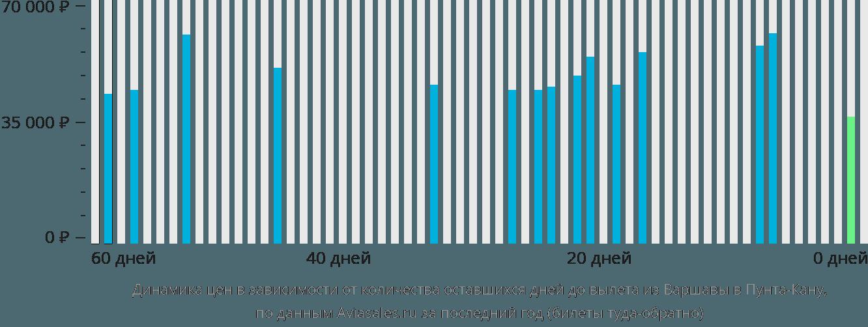 Динамика цен в зависимости от количества оставшихся дней до вылета из Варшавы в Пунта-Кану