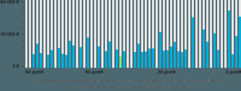 Динамика цен в зависимости от количества оставшихся дней до вылета из Варшавы в Рейкьявик