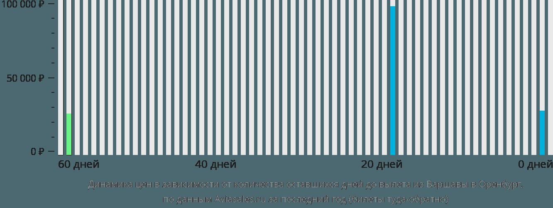 Динамика цен в зависимости от количества оставшихся дней до вылета из Варшавы в Оренбург