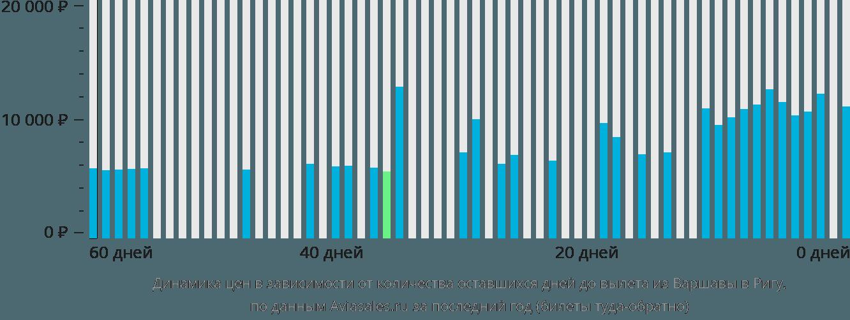 Динамика цен в зависимости от количества оставшихся дней до вылета из Варшавы в Ригу