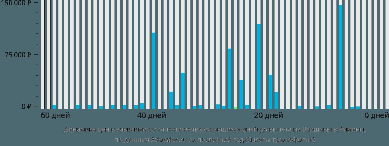 Динамика цен в зависимости от количества оставшихся дней до вылета из Варшавы в Римини
