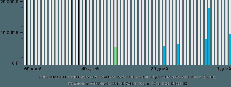 Динамика цен в зависимости от количества оставшихся дней до вылета из Варшавы в Жешув
