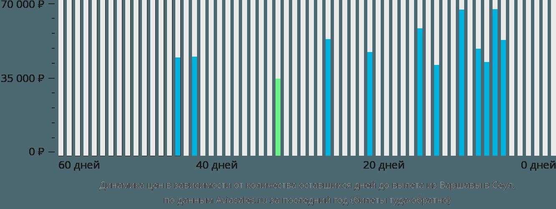 Динамика цен в зависимости от количества оставшихся дней до вылета из Варшавы в Сеул