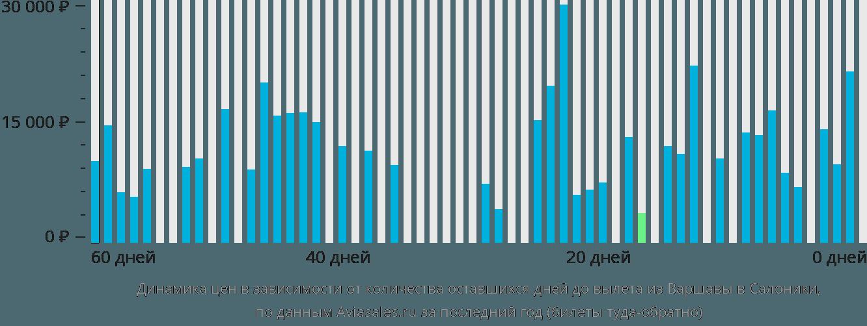 Динамика цен в зависимости от количества оставшихся дней до вылета из Варшавы в Салоники