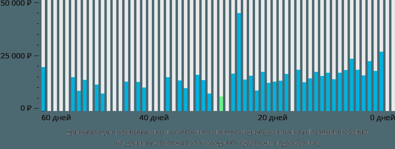 Динамика цен в зависимости от количества оставшихся дней до вылета из Варшавы в Софию