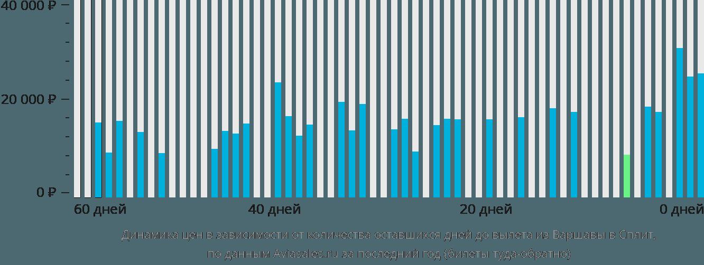 Динамика цен в зависимости от количества оставшихся дней до вылета из Варшавы в Сплит