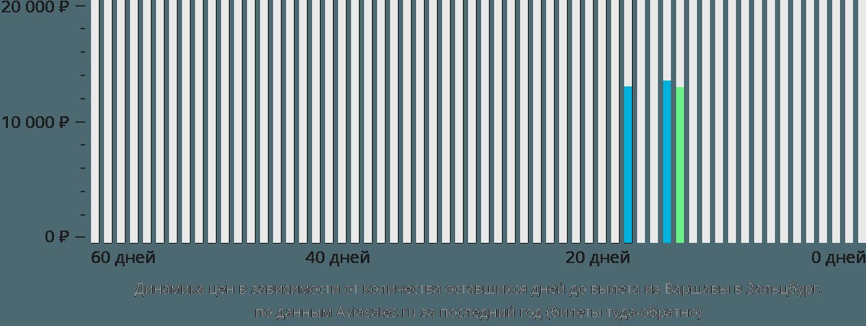 Динамика цен в зависимости от количества оставшихся дней до вылета из Варшавы в Зальцбург