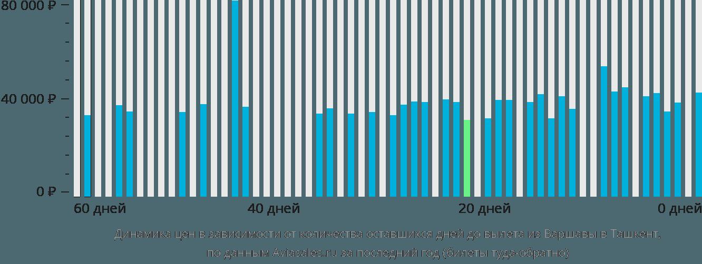 Динамика цен в зависимости от количества оставшихся дней до вылета из Варшавы в Ташкент