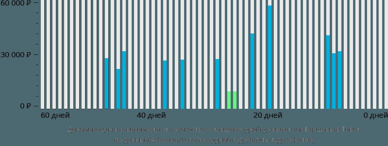 Динамика цен в зависимости от количества оставшихся дней до вылета из Варшавы в Тиват