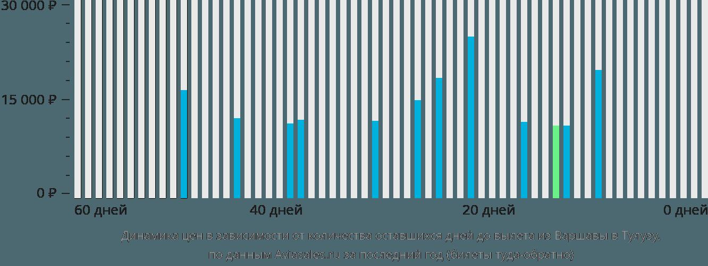 Динамика цен в зависимости от количества оставшихся дней до вылета из Варшавы в Тулузу
