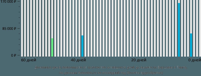 Динамика цен в зависимости от количества оставшихся дней до вылета из Варшавы в Тампу