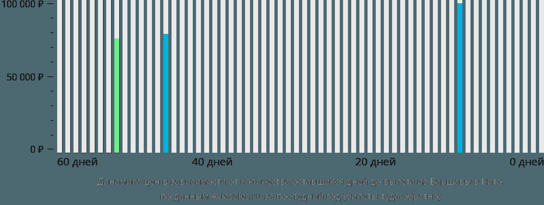 Динамика цен в зависимости от количества оставшихся дней до вылета из Варшавы в Кито